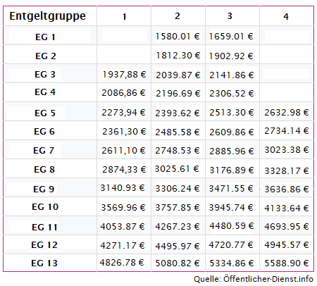 Gehaltsstufen Tabelle