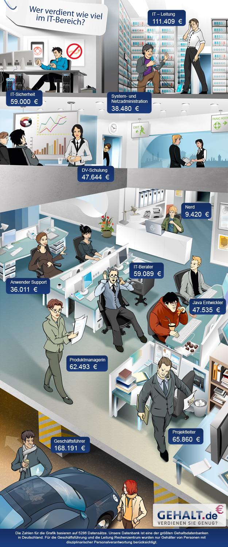 Wer verdient wie viel im IT-Bereich