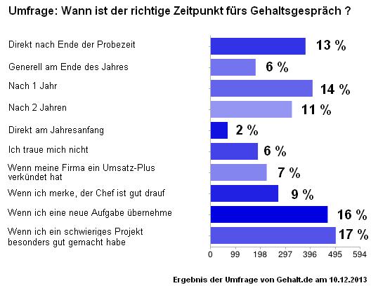 Gehaltsverhandlung Umfrage von Gehalt.de 2013
