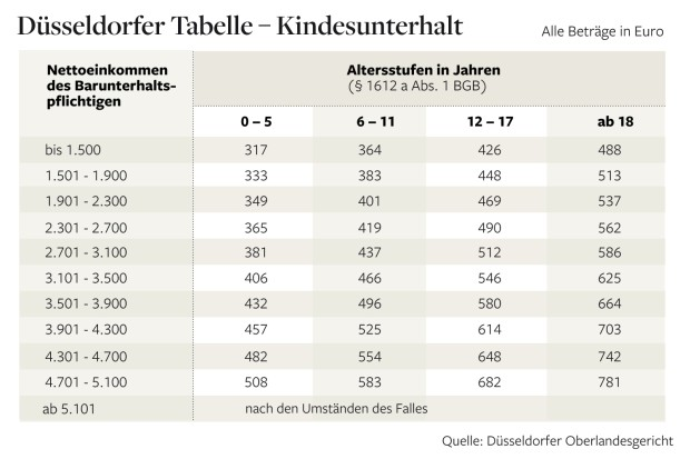 Düsseldrofer Tabelle 2013