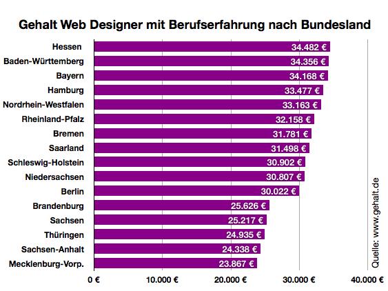 App Designer Gehalt