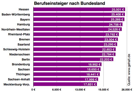 wie viel verdienen lkw fahrer in deutschland