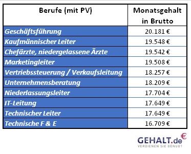 Berufe mit Gehalt über 15.000 Euro