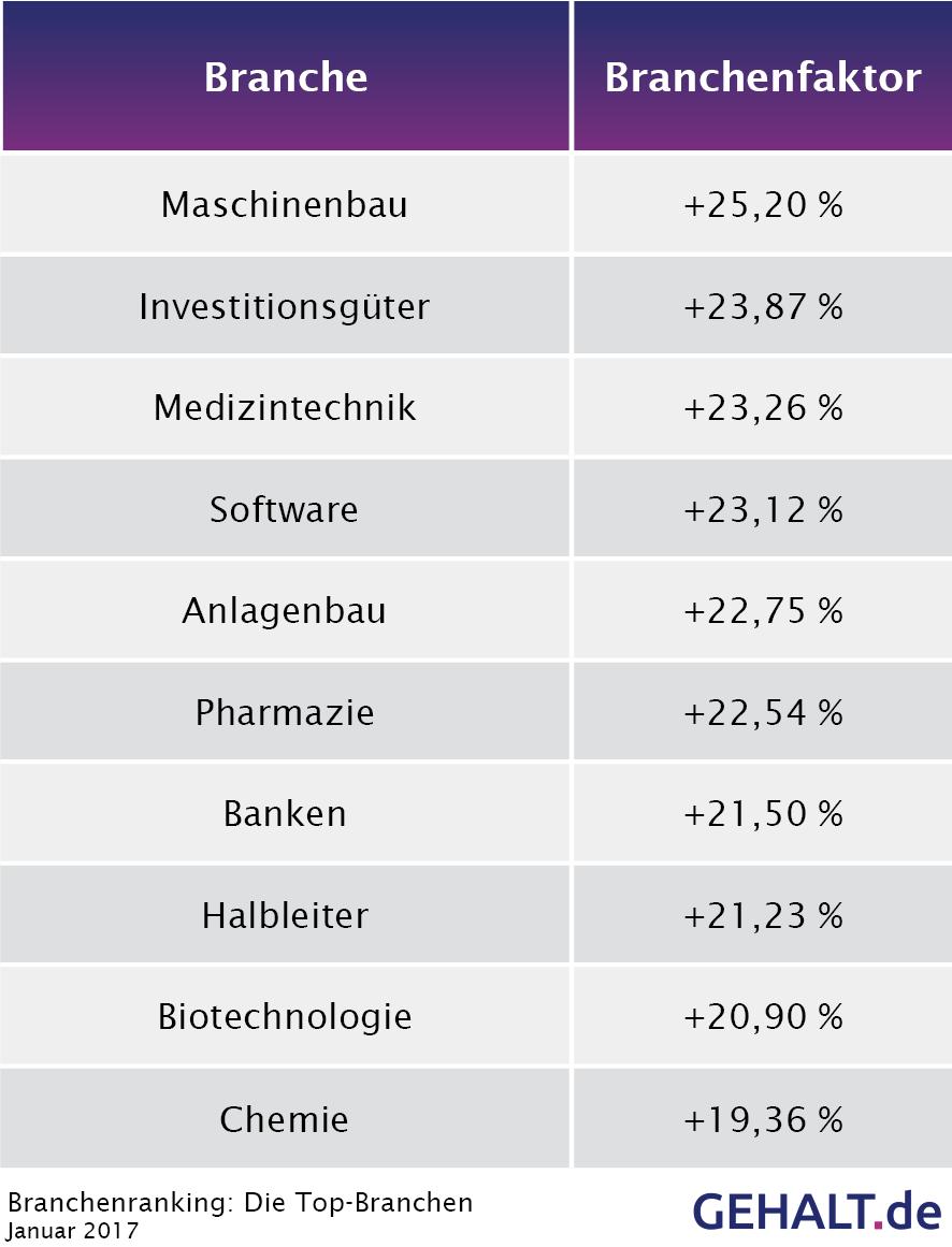 Die Top-Branchen 2017