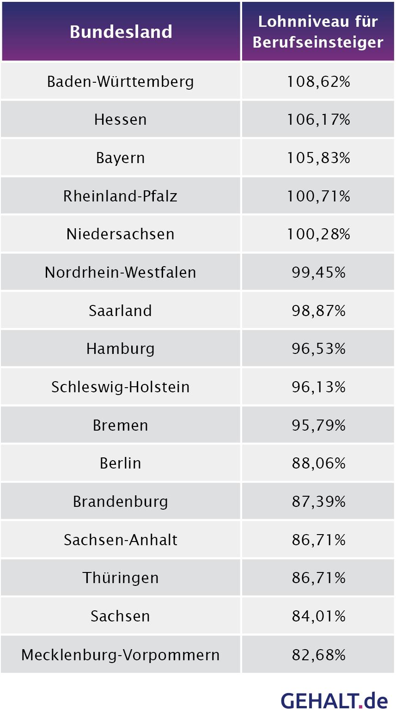 Das Lohnniveau in Deutschland - Berufseinsteiger