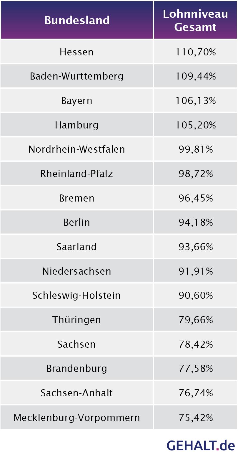 Das Lohnniveau in Deutschland - Bundeslandranking