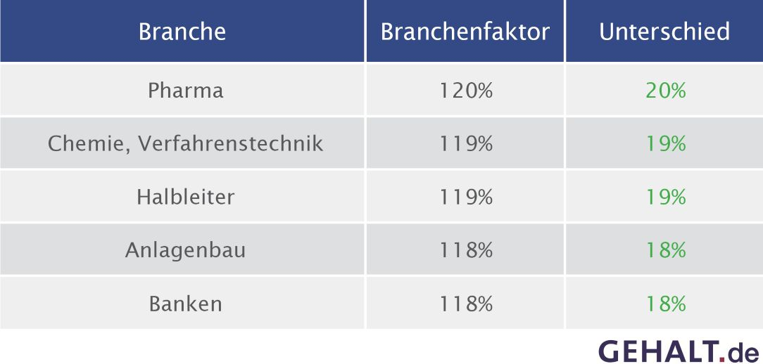 Top Branchen