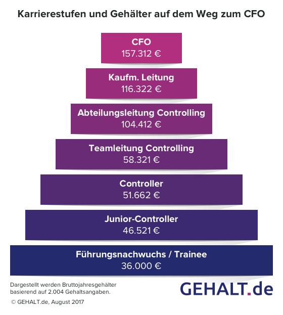 CFO Gehalt 2017