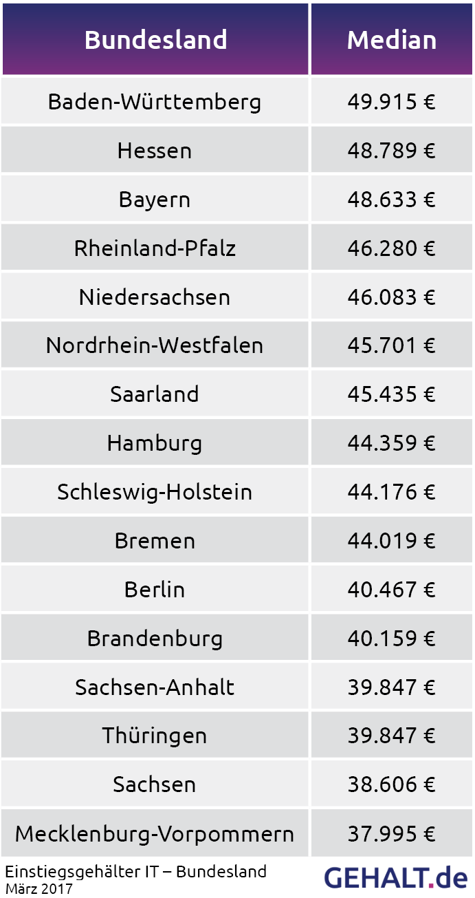 IT-Einstiegsgehälter - Bundesland