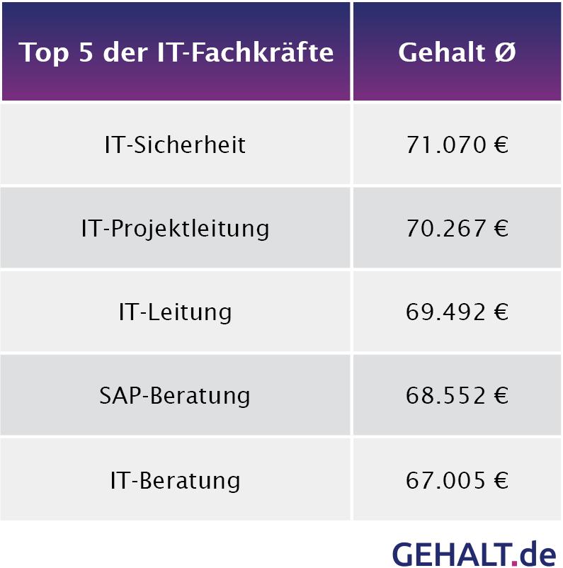 Top 5 IT-Fachkräfte in IT-Studie 2016