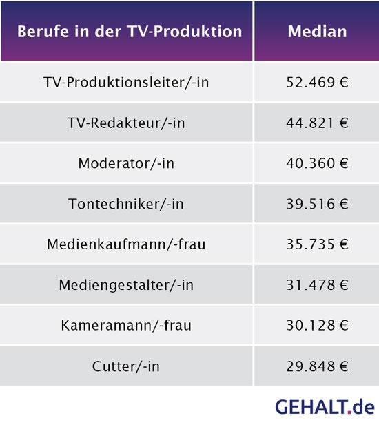 Die Gehälter in TV-Produktionen