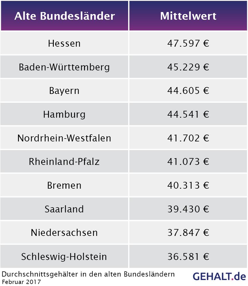 Der Ost-West-Vergleich: Alte Bundesländer 2017