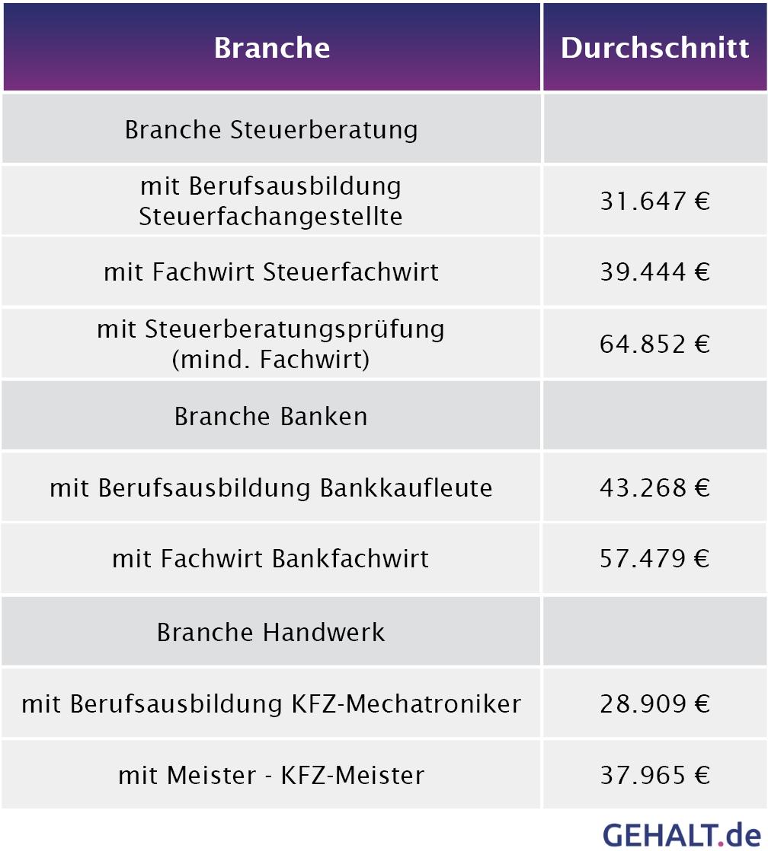 Brief Und Verbundzusteller Gehalt : Mba fachwirt und meisterbrief mehr gehalt durch