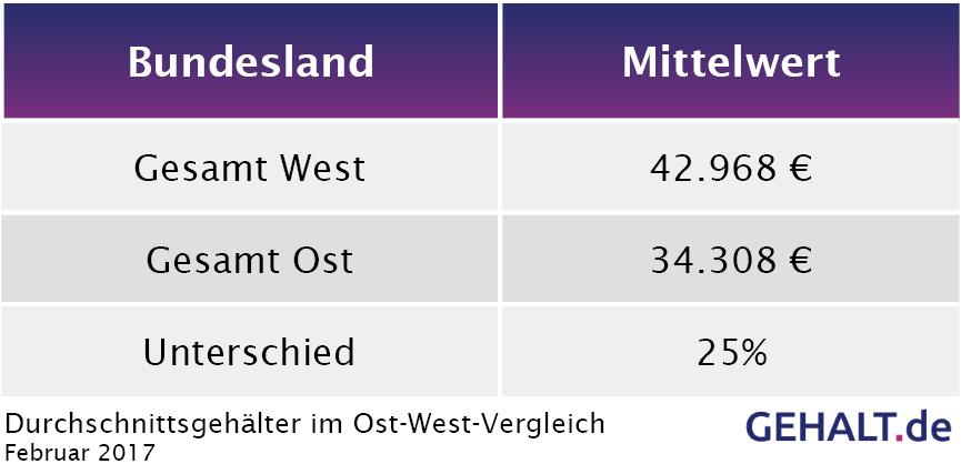 Der Ost-West-Vergleich 2017