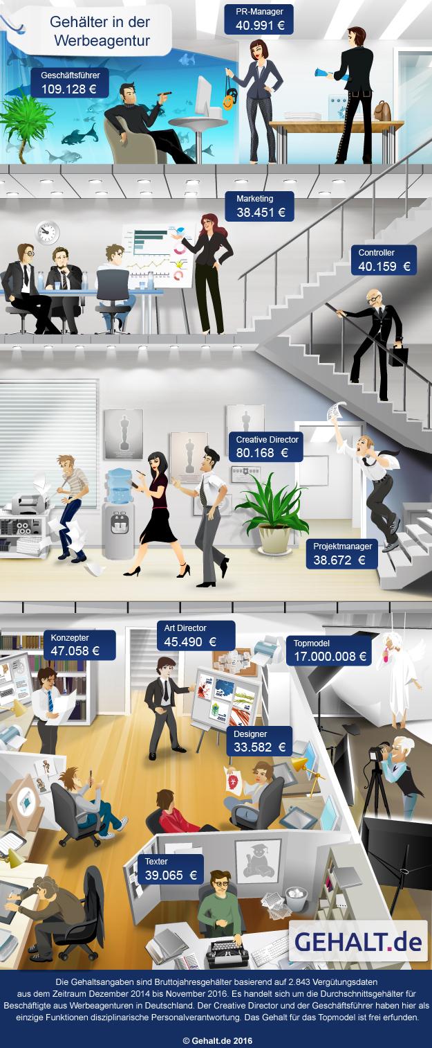 Gehalt für kreative Köpfe - Löhne in der Werbebranche 2016