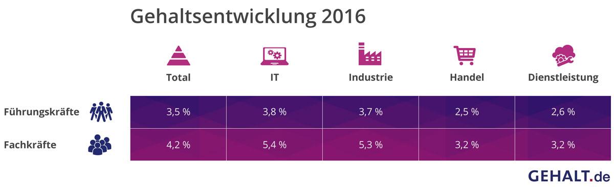 Gehaltsentwicklung 2016 Prognose