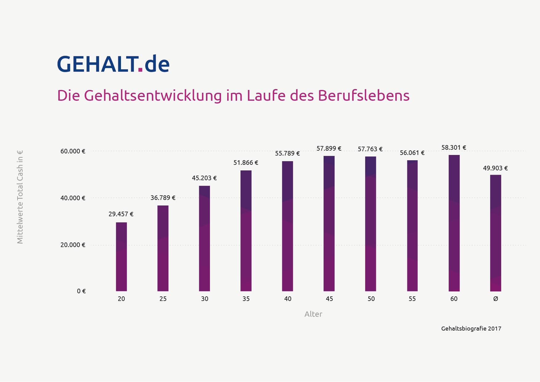 Gehaltsbiografie 2017: Gehaltserhöhungen nur bis 40 Jahre?