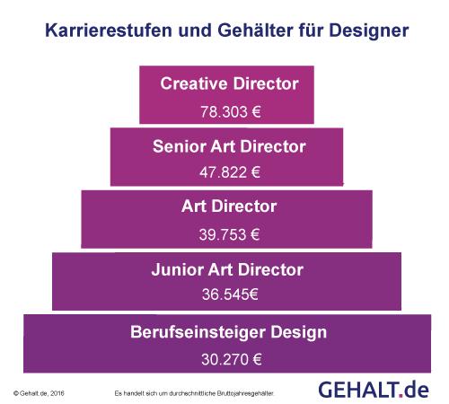 Karriereleiter mit Gehältern im Design