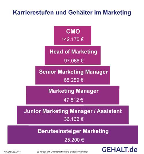 Positionen und Gehälter im Marketing