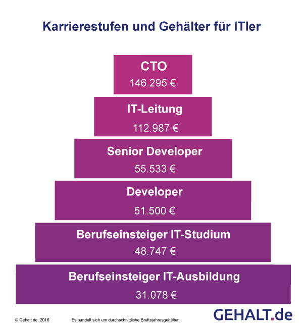 Karrierestufen und Gehälter für ITler